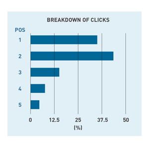 email-clicks-chart
